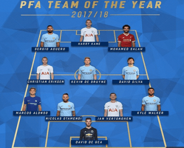 PFA Premier League Team of The Year 2017/2018 – Salah And De Bruyne Leads