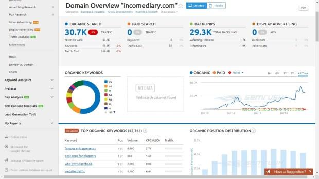 Semrush analysis of incomediary