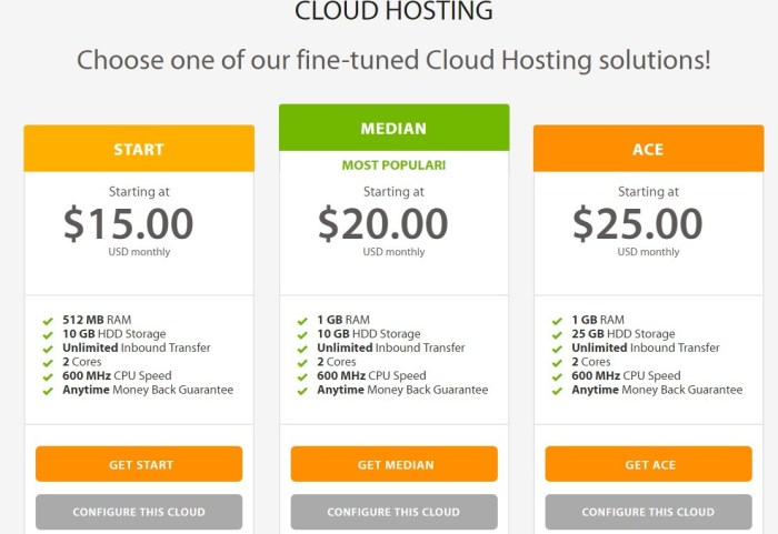 A2 Hosting Cloud Hosting Plans