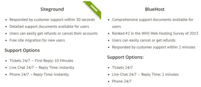Siteground-Vs-Bluehost-Customer-service-and-support