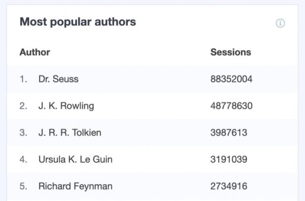view popular authors
