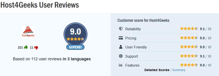 host4geeks user reviews from Hostadvice