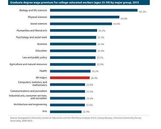 Graduate degree wage premiums