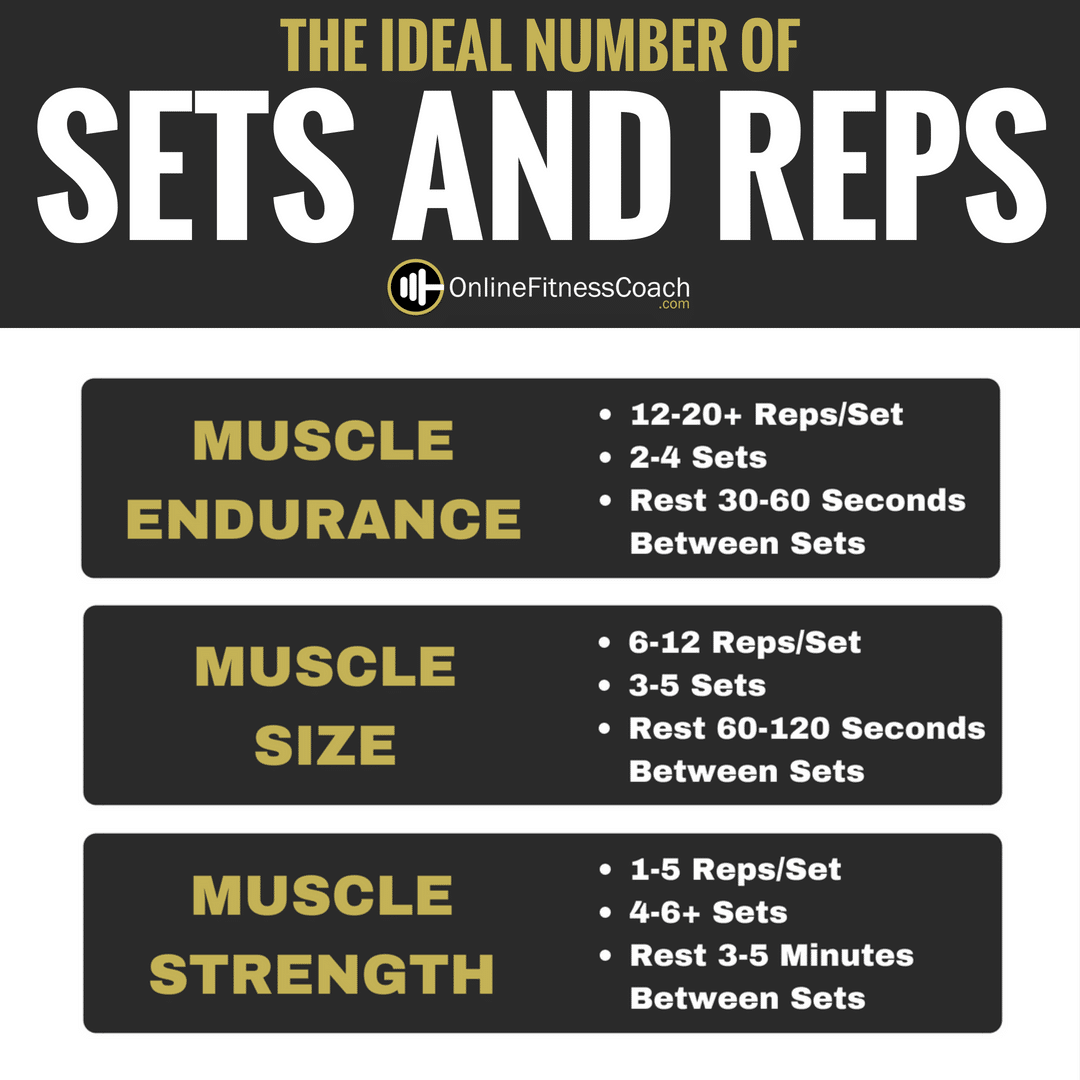 How Many Sets And Reps
