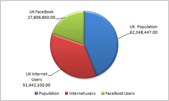 Facebook User Statistics for the United Kingdom