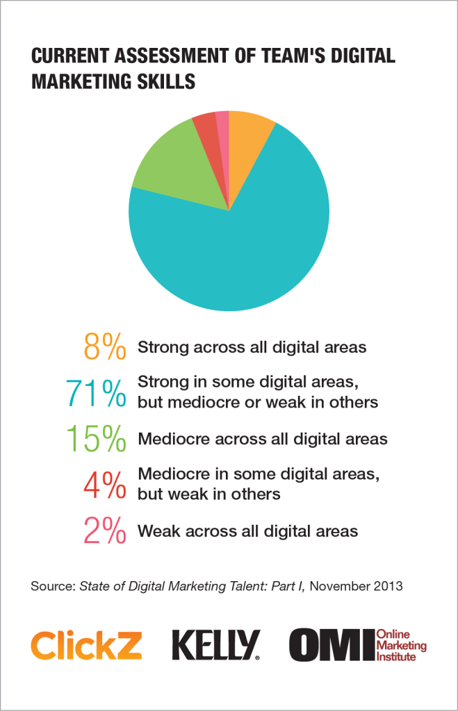 Digital Marketing Talent Report Skills Are Inflated