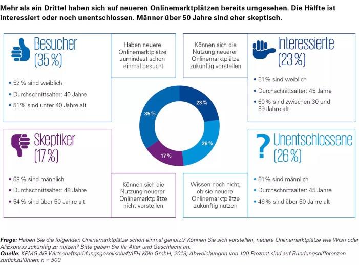 Neue Onlinemarktplätze wecken Interesse deutscher Konsumenten