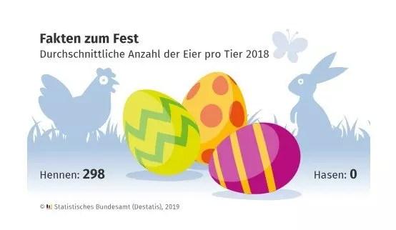 Fakten zum Osterfest: Hennen legten 2018 (fast) jeden Tag ein Ei