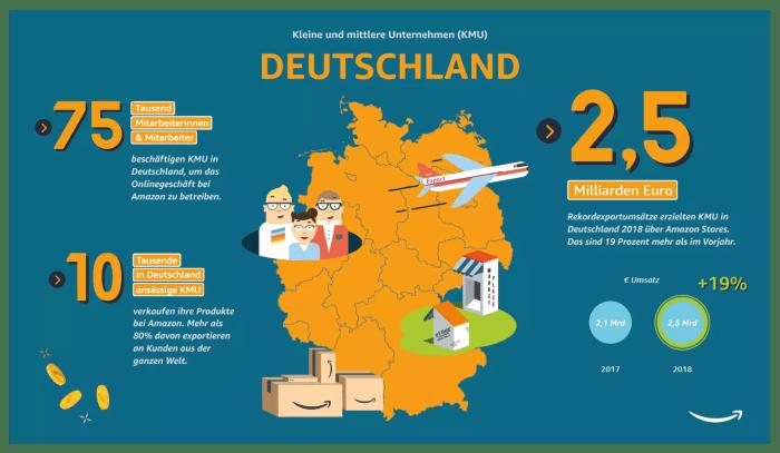 Deutsche KMU sind Export-Champions: Umsätze aus internationalen Verkäufen über Amazon 2018 um fast 20 Prozent gestiegen