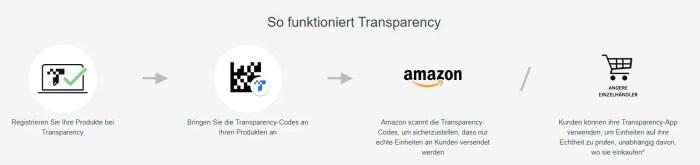 Amazon führt Transparency in Europa, Indien und Kanada ein – einen Authentifizierungsservice, der Fälschungen umfangreich verhindert