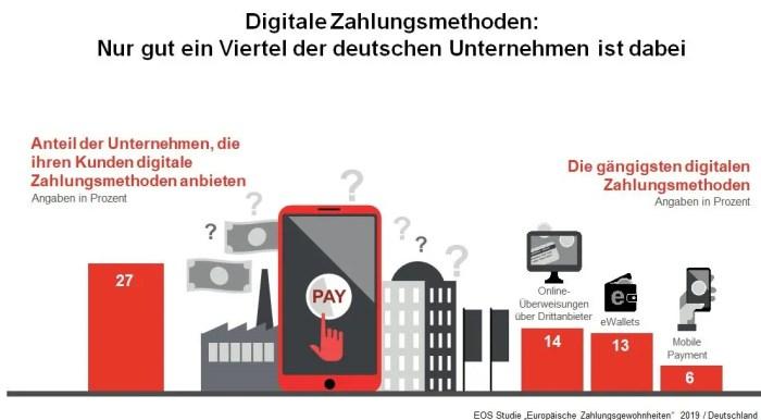 EOS Studie zeigt: Europäische Unternehmen hinken bei digitalen Zahlungsmethoden hinterher