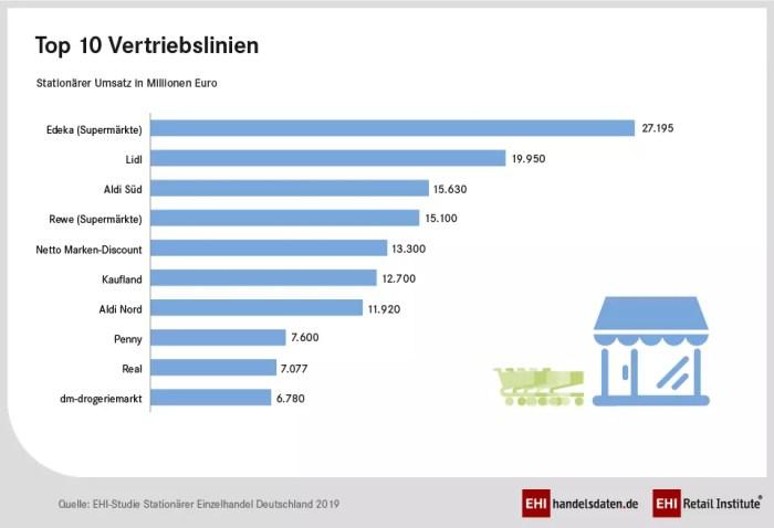 Stationäre Geschäfte prägen deutschen Einzelhandel