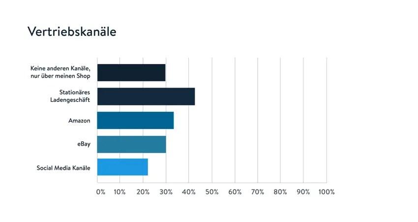 Jahresumfrage: Zwei Drittel der Onlinehändler steigern Umsatz