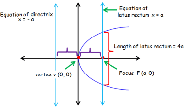 Finding the Vertex Focus Directrix and Latus Rectum of the Parabola