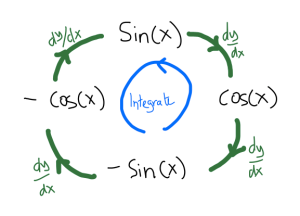 How to integrate and differentiate cos(x) and sin(x)