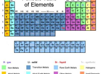 Periodic table groups halogens full hd maps locations another periodic table elements list fresh table periodic elements wphunt periodic table elements list fresh table periodic elements wphunt new periodic table urtaz Gallery