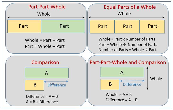 Tape Diagram Common Core Worksheets