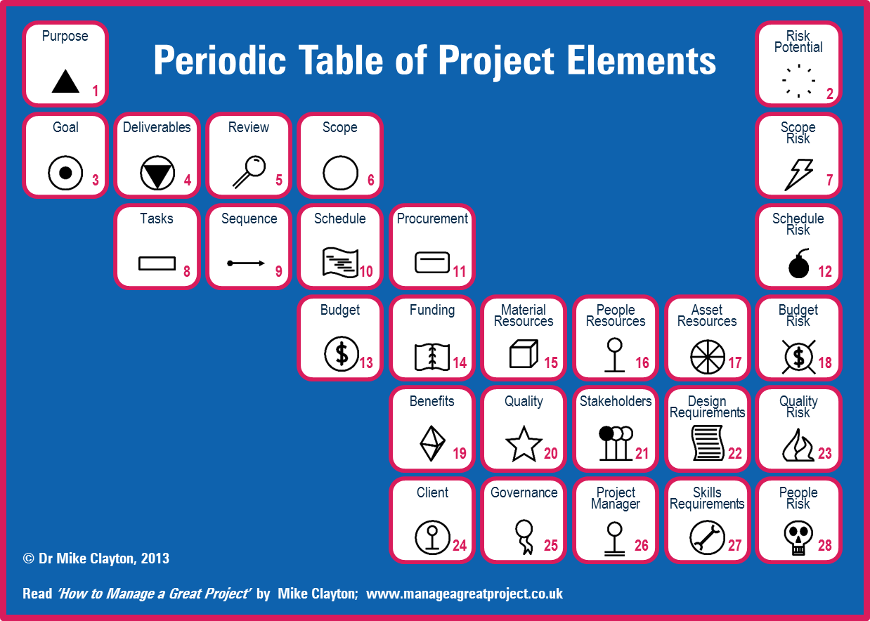 Periodic Table of Project Elements