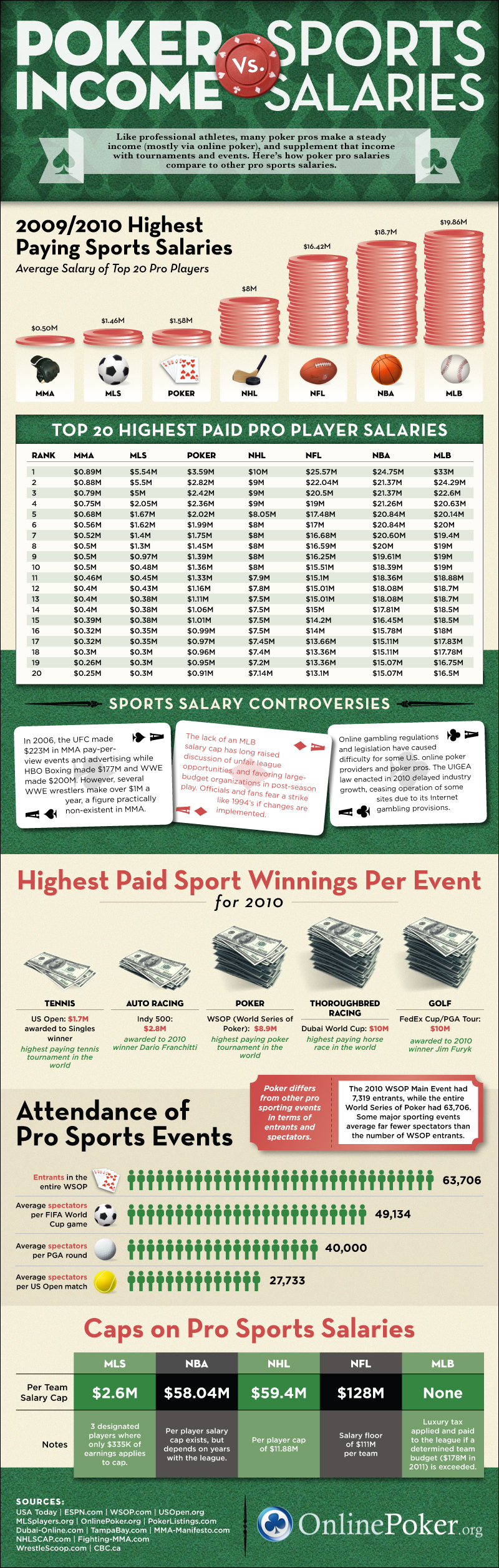 Poker Income vs Sports Salaries Infographic