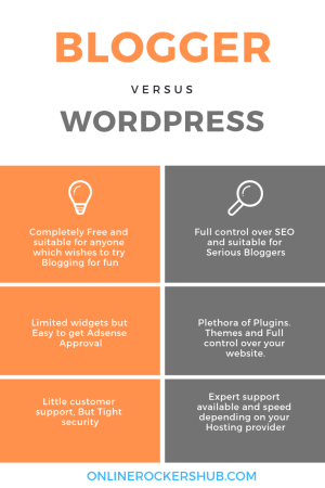Blogger vs WordPress - Which one is the best Blogging Platform