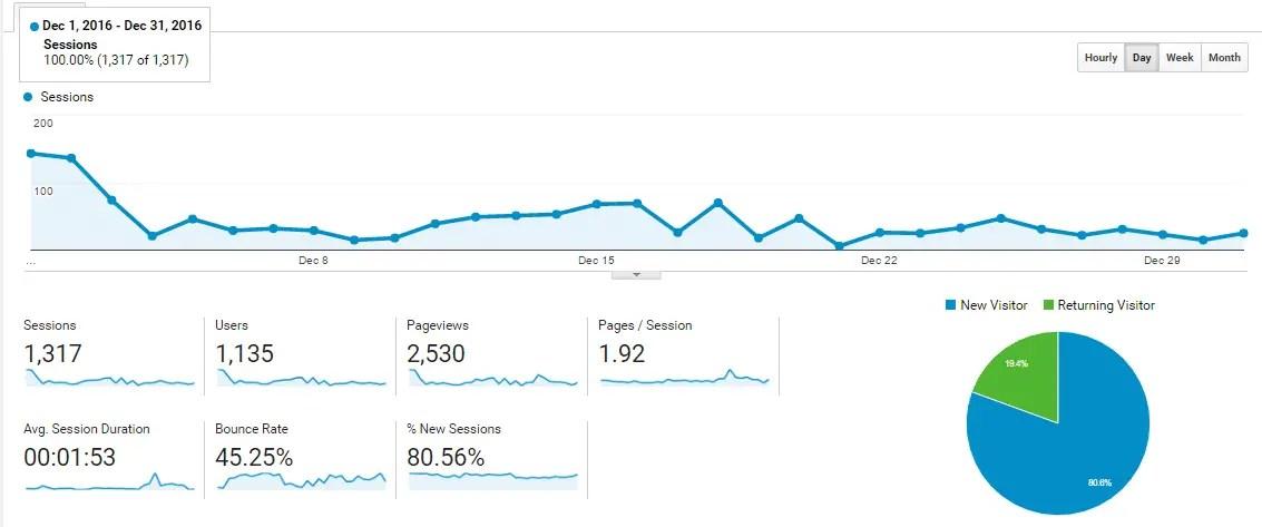 OnlineRockersHub December 2016 Traffic report