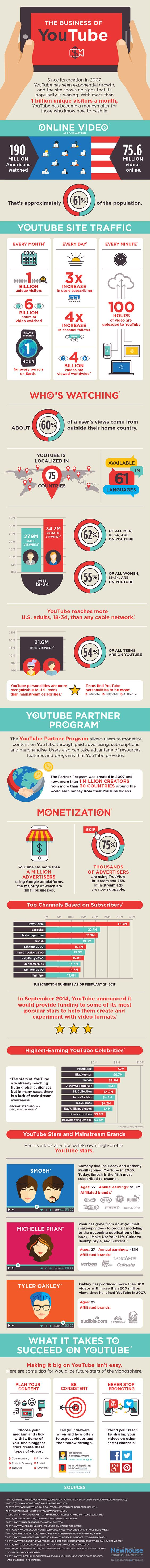 Why Youtube is better than other video platforms