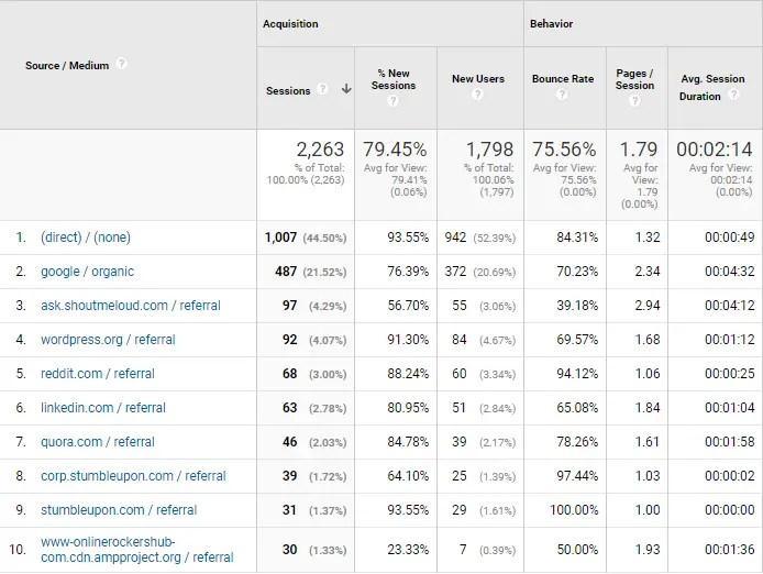 OnlineRockersHub Traffic Source for May 2017