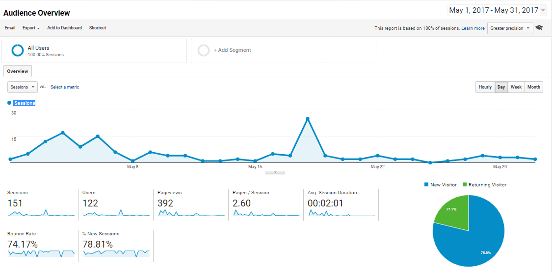 QuestionUs Audience Overview for May 2017