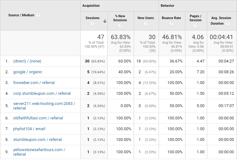 Questionus traffic source for june 2017