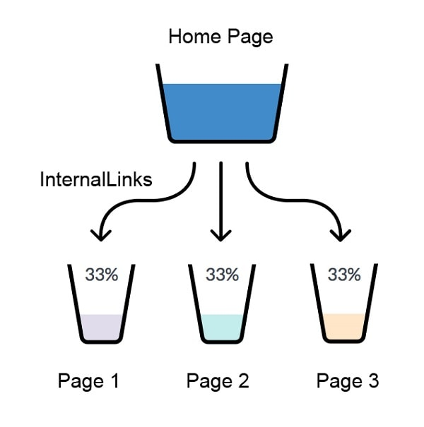 Internal links will transfer link juice from Home Page to Sub pages