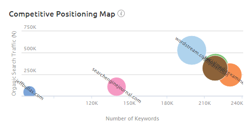 Competitive Positioning Map at Overview section in SEMRush Organic Research Tool