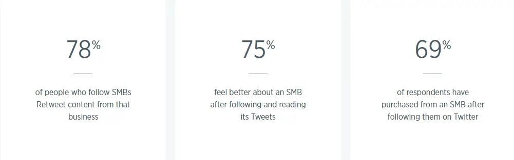 Small Business Twitter Statistics