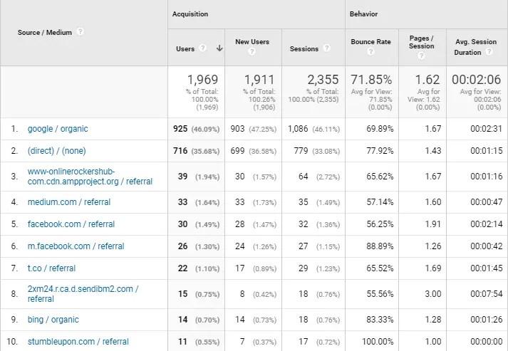 Traffic Source of OnlineRockersHub for July 2018