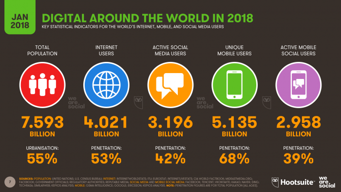 Global Social Media Research shows the number of active social media users