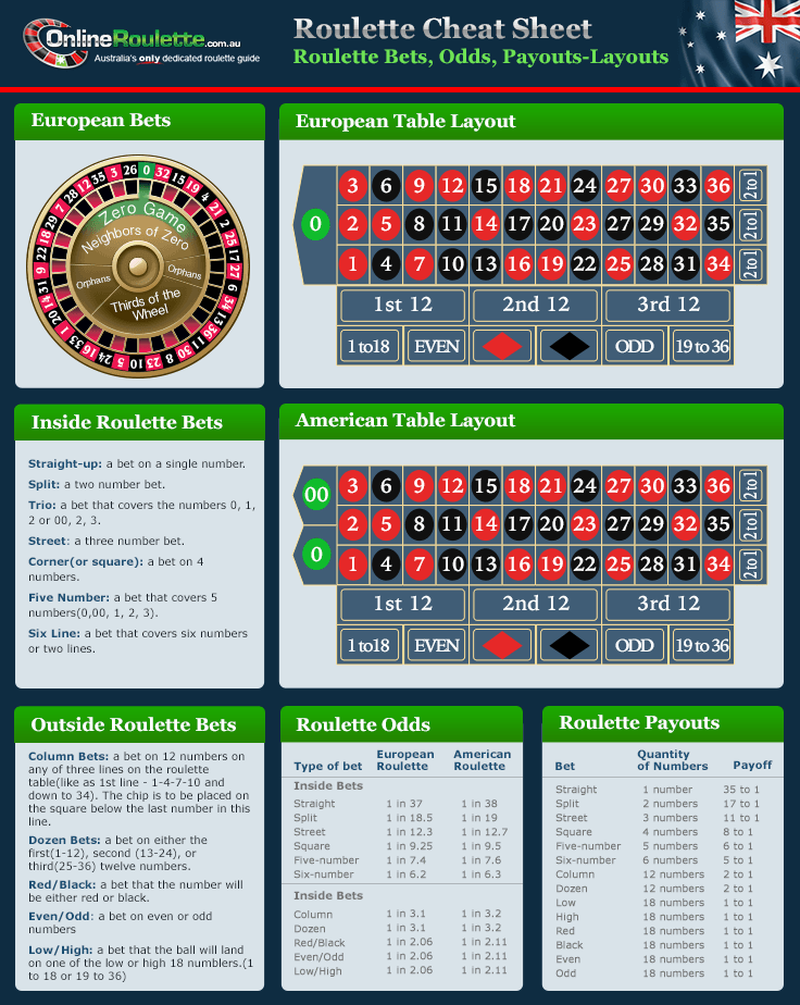 Online Roulette Strategy - Learn About Top Roulette Tactics
