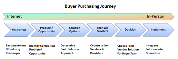 Buyer Purchasing Journey