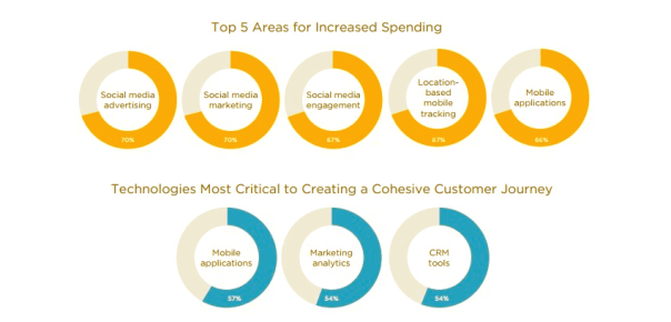 Salesforce State of Marketing Survey- Top Marketing Channels in 2015