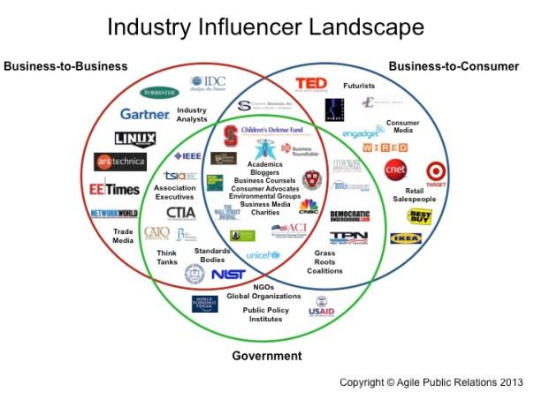 Industry Influencer Landscape