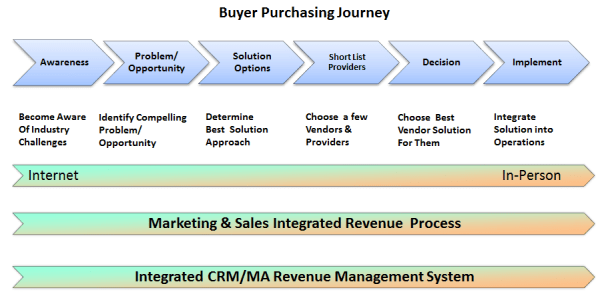 Integrated Revenue Management System