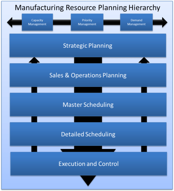 Manufacturing Resource Planning Hierarchy - S&OP Process