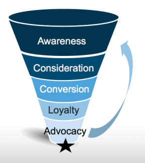 Conversion Funnel