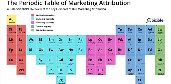 The periodic table of elements for b2b marketing attribution the periodic table of elements for b2b marketing attribution infographic urtaz Choice Image