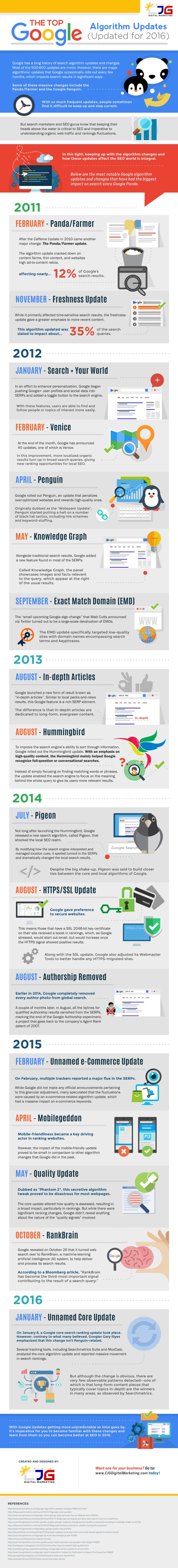The-Top-Google-Algorithm-Updates-(Updated-for-2016)
