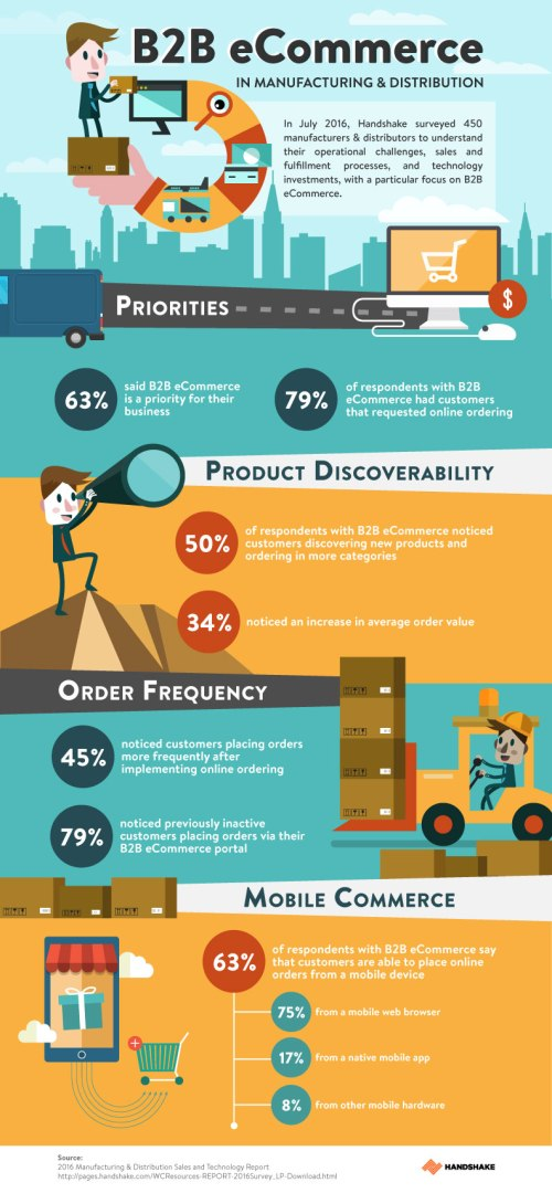 B2B eCommerce in Manufacturing & Distribution [Infographic]