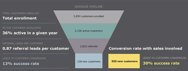 How to Measure Against New Customer Referral Program Benchmarks