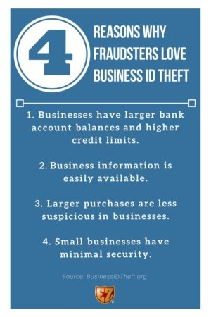 Business ID Theft (Part 1): SMBs Have Identities Too