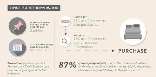 How to Increase Your Holiday Sales with Pinterest