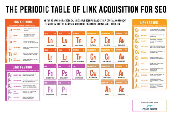 The Periodic Table of Link Building