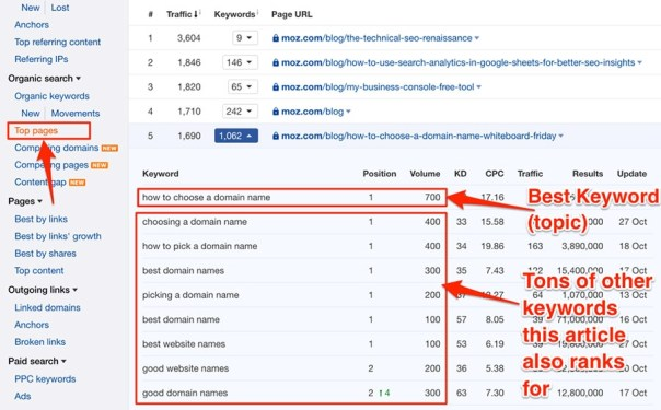 The 8 Best Tools for Finding Competitor Keywords