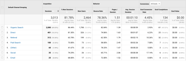 Google Analytics Part 2: Digging Deeper into Key Metrics